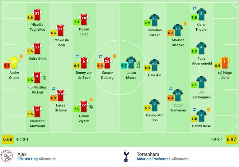 L'11 sceso in campo nella semifinale di ritorno contro l'Ajax potrebbe essere replicato (Sofascore)