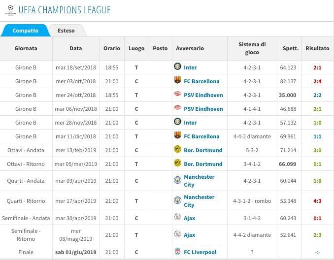 Il cammino in Champions del Tottenham (Transfermarkt)
