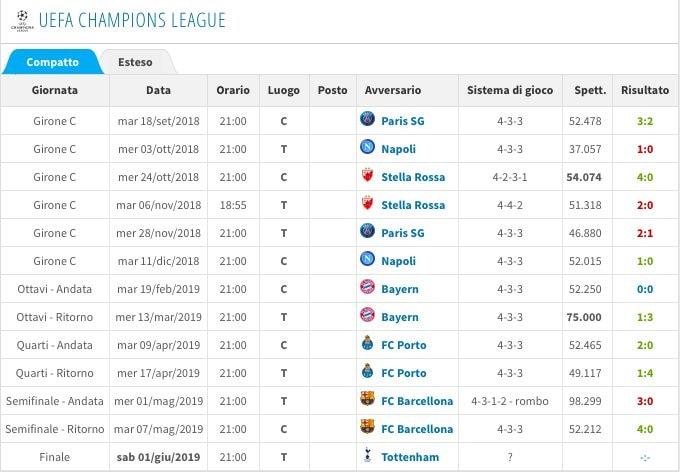 Il cammino in Champions del Liverpool (Transfermarkt)