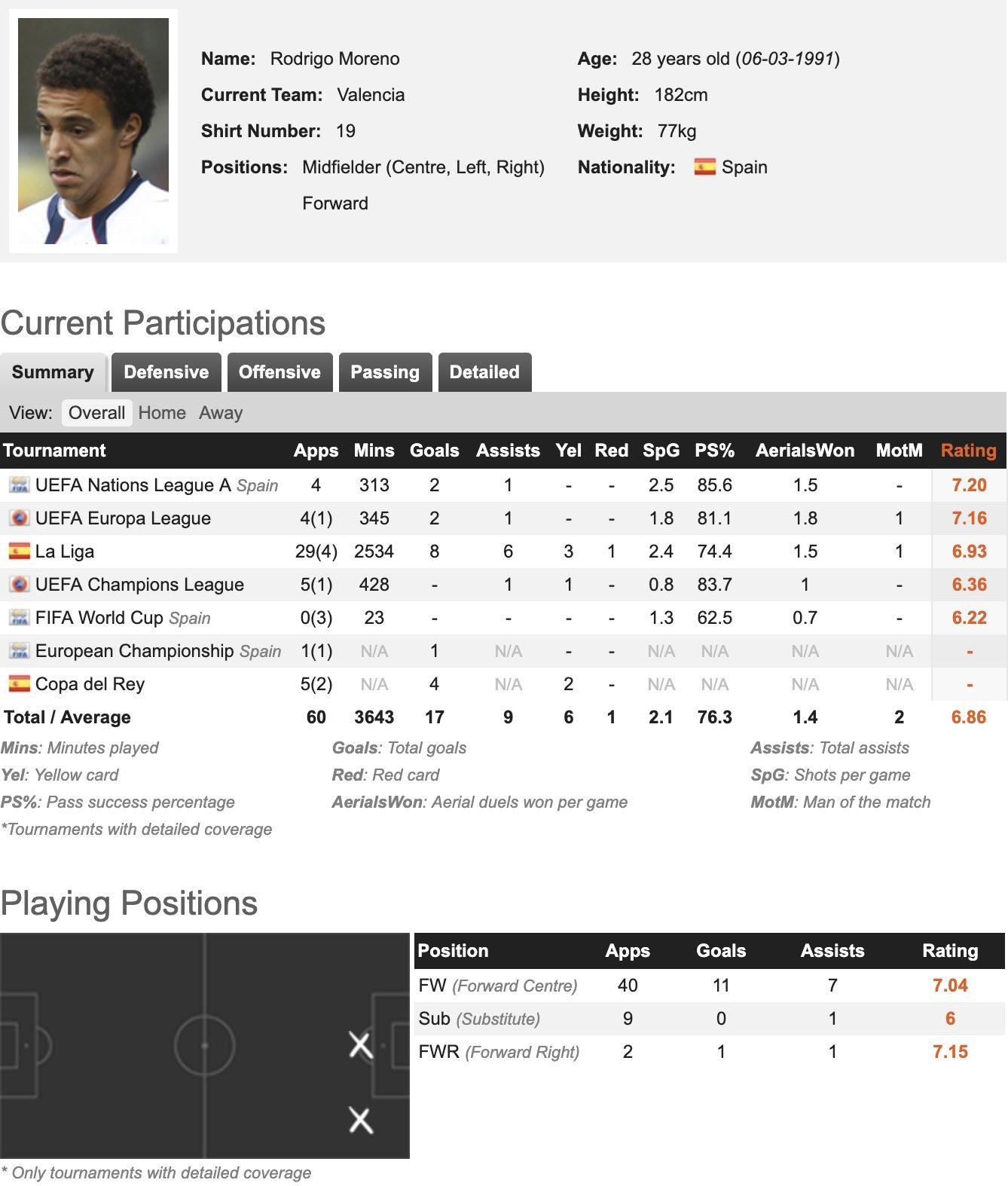 Le statistiche di Rodrigo Moreno (fonte: whoscored)