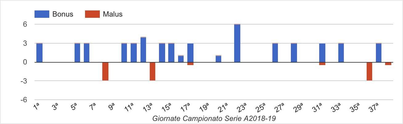 Bonus e Malus di Ciccio Caputo nella stagione all'Empoli (fonte Fantagazzetta)