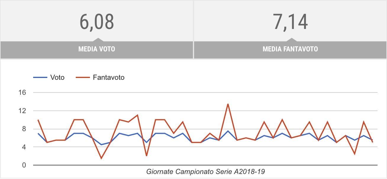 Le medie voto di Ciccio Caputo (fonte: Fantagazzetta)
