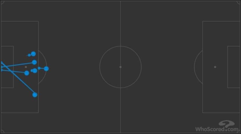 6, le conclusioni del 'Toro' Martinez contro il Napoli (whoscored.com)