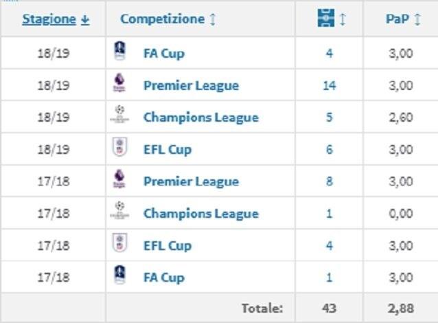Lo score di Zinchenko con il Manchester City (fonte Transfermarkt)