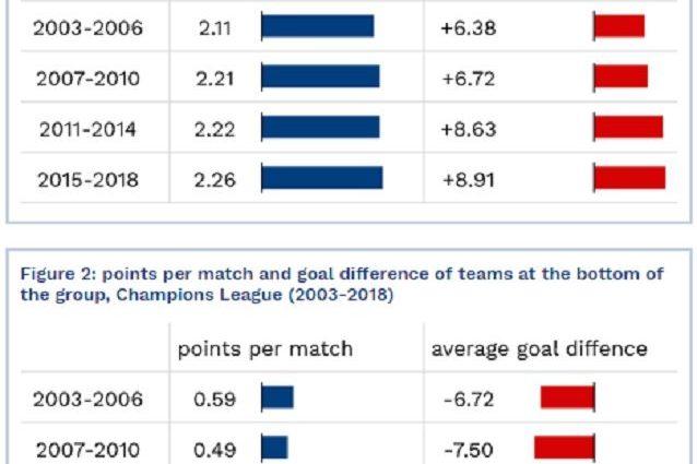 I dati del CIES sull'equilibrio competitivo dei gironi di Champions League