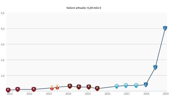 L'evoluzione del valore di mercato di Giovanni Di Lorenzo (fonte Transfermarkt)