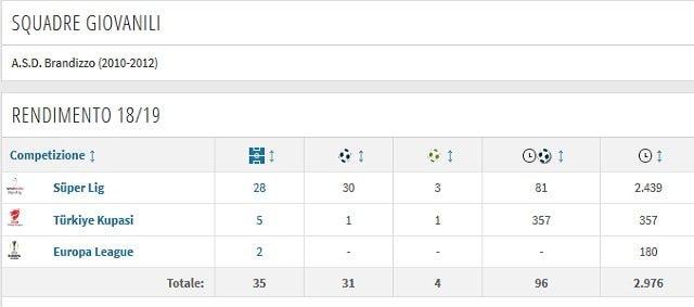 Il rendimento finale in stagione tra Kasimpasa e Galatasaray (Transfermarkt)