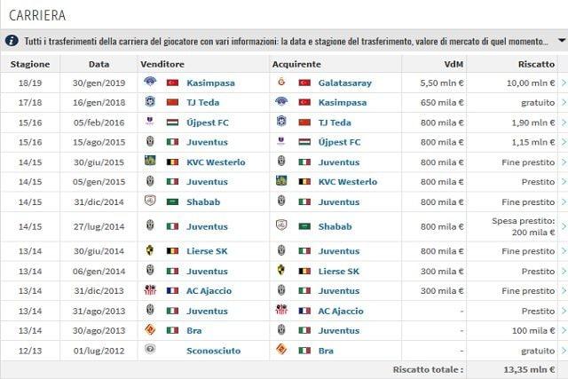 La carriera di Diagne (Transfermarkt)