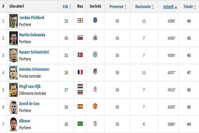 I 7 calciatori che nelle 5 maggiori leghe europee, precedono Mogos per minuti giocati solo in campionato, coppe escluse (Transfermarkt)