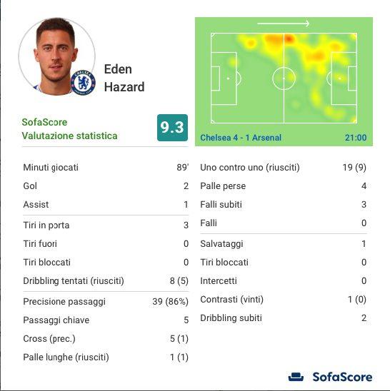 I numeri della gara di Hazard. (sofascore.com)