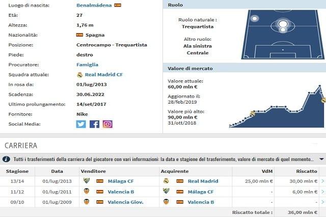 Profilo e carriera di Isco (Transfermarkt)
