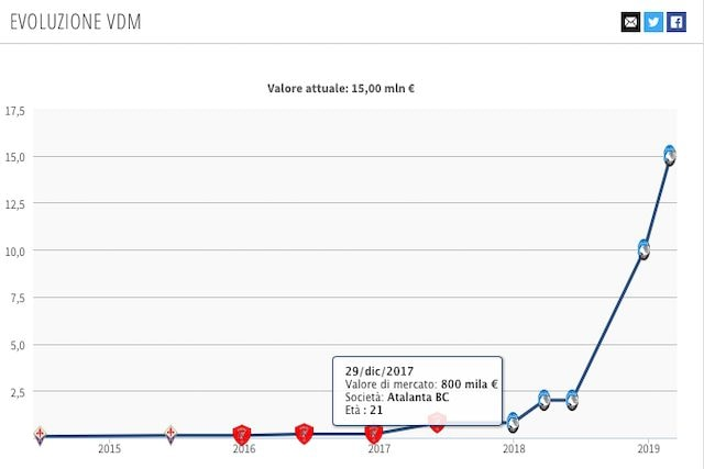 Il valore di mercato di Mancini in netto aumento (Transfermarkt)