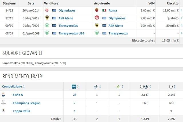 Il rendimento e la carriera di Manolas (Transfermarkt)