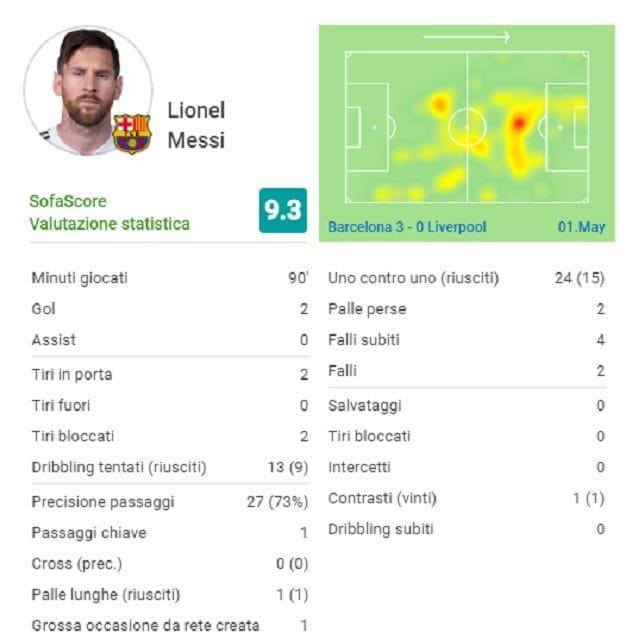 La sintesi della prestazione di Messi al Camp Nou contro il Liverpool