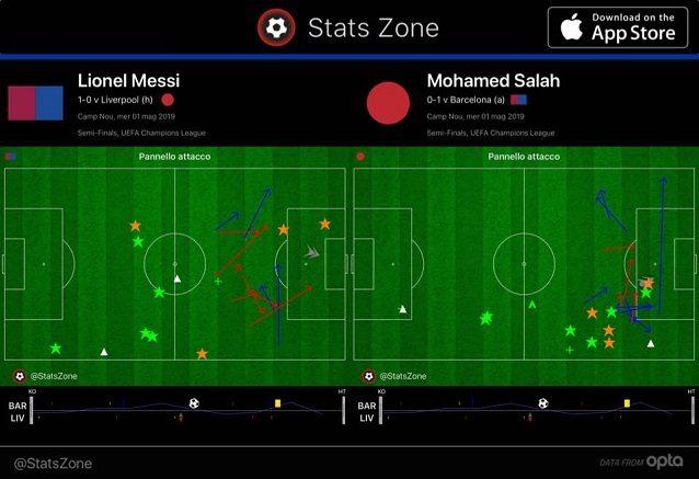 I movimenti di Messi e Salah nel primo tempo