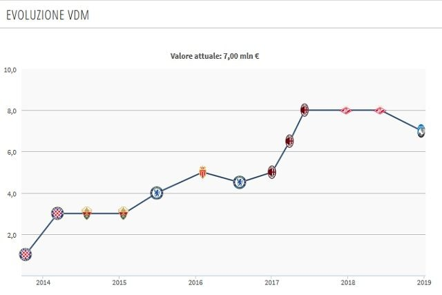 Il valore di mercato attuale di Pasalic (Transfermarkt)
