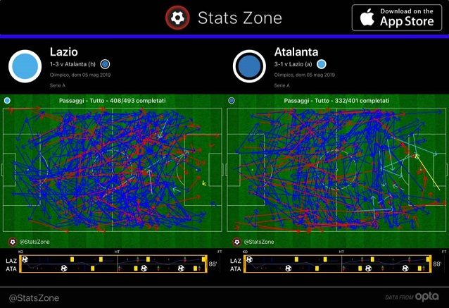 I passaggi di Lazio e Atalanta a fine partita: i nerazzurri si dimostrano molto più efficienti