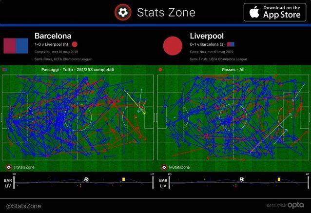 I passaggi completati nel primo tempo: emerge un Liverpool più alto e più presente fra le linee