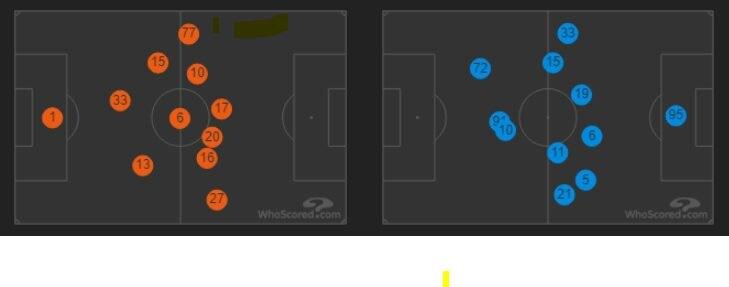 le posizioni medie di Lazio e Atalanta (whoscored.com)