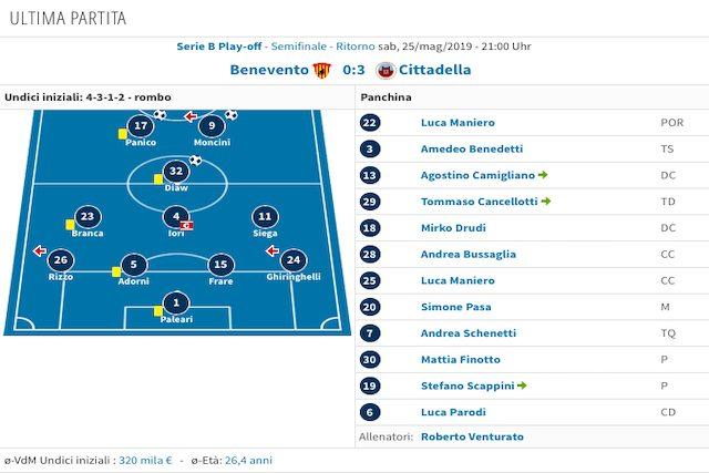 Lo schieramento nell'ultima uscita playoff contro il Benevento (Transfermarkt)