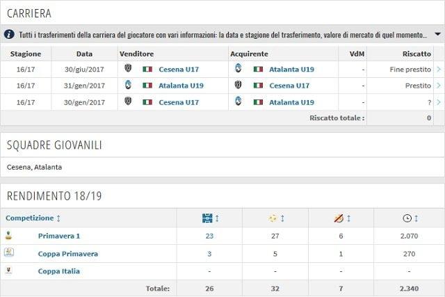 La carriera e il rendimento di Marco Carnesecchi (Transfermarkt)