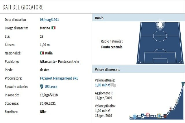 Il profilo di La Mantia (Transfermarkt)