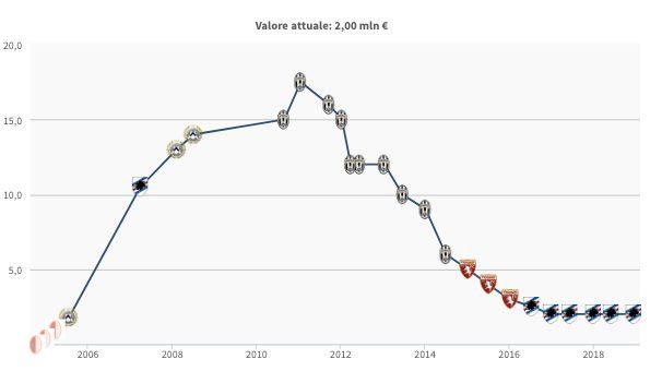 L'evoluzione del valore di mercato di Fabio Quagliarella (fonte Transfermarkt)