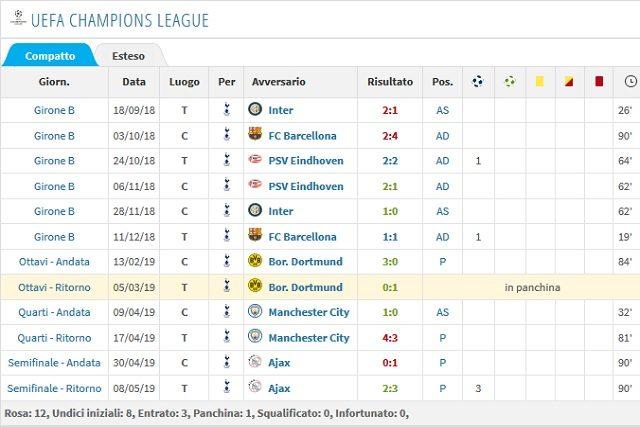 Il cammino stagionale di Lucas Moura in Champions (Transfermarkt)