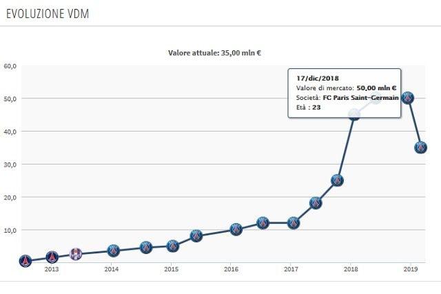 Il valore di mercato attuale di Rabiot (Transfermarkt)