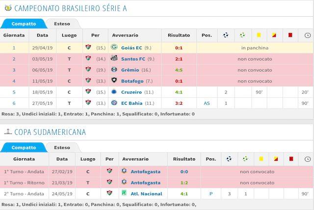 Il rendimento stagionale col Fluminense (Transfermarkt)