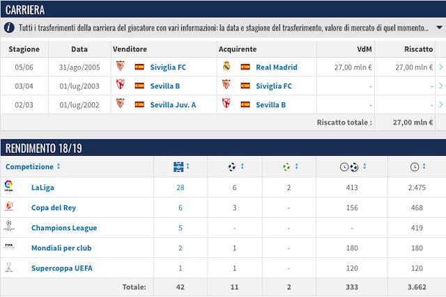 La carriera e il rendimento attuale di Sergio Ramos (Transfermarkt)