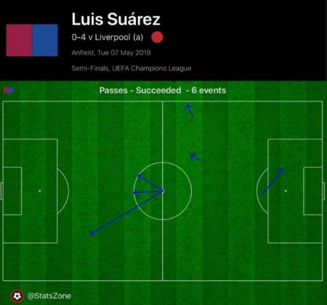 Su 6 palloni giocati da Suarez nella ripresa, ben 3 sono stati su calcio d'inizio