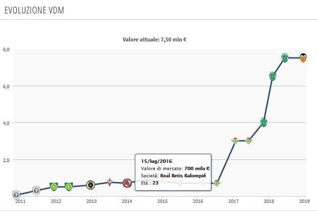 Valore di mercato alle stalle dal suo arriva in Spagna (Transfermarkt)