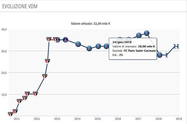 Il valore di mercati in calo al Psg rispetto a quello attuale (Transfermarkt)