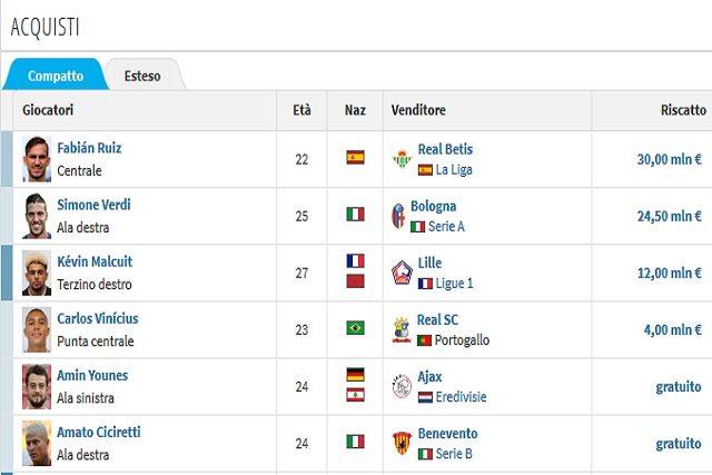 I pochi acquisti del Napoli in questa stagione (Transfermarkt)