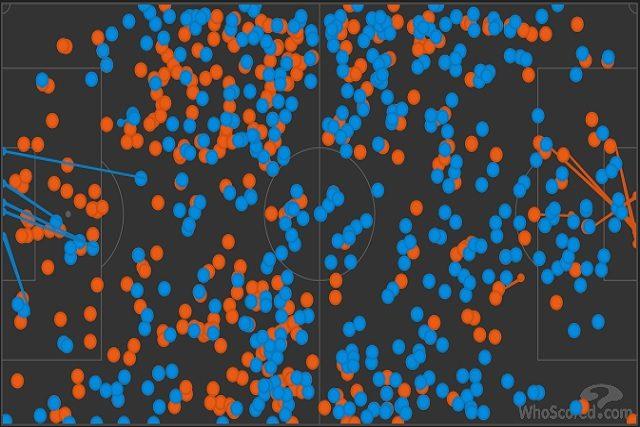 I tocchi di palla nel primo tempo, nonostante il punteggio, premiano il Tottenham (in blu) 393 contro i 324 dell'Ajax (in rosso)