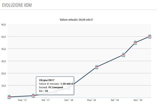 Il valore di mercato in salita vertiginosa dopo il suo esordio: da 1,5 milioni ai 50 attuali (Transferamarkt)