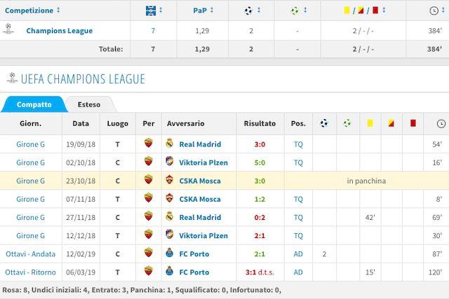 Il rendimento in Champions di Zaniolo (Transfermarkt)