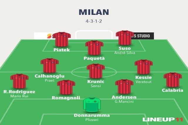 L'attuale 4–3–1–2 del Milan di Giampaolo nel caso in cui andassero in porto alcune trattative (Lineup11)