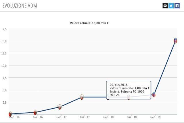 Il valore di mercato attuale di Orsolini (Transfermarkt)
