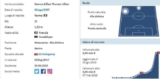 La scheda anagrafica di Marcus Thuram (Transfermarkt.it)