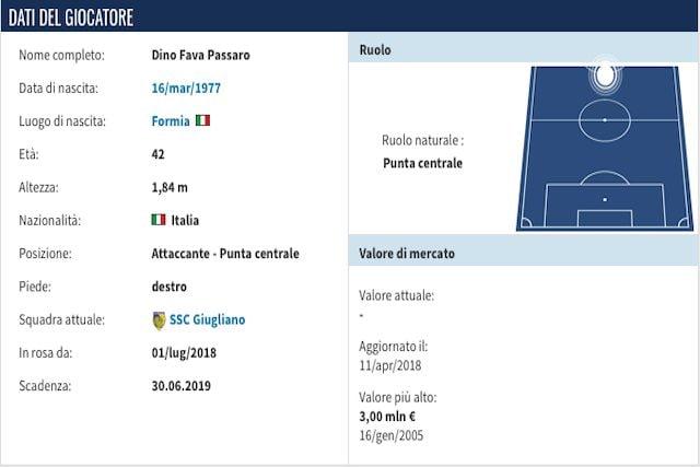 Il profilo di Dino Fava (Transfermarkt)