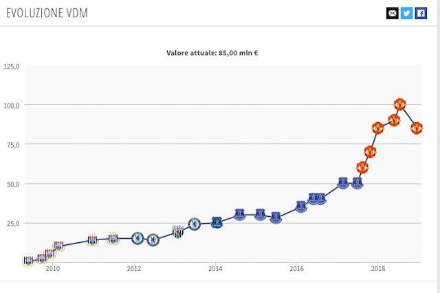 Il valore di mercato attuale di Lukaku (Transfermarkt)