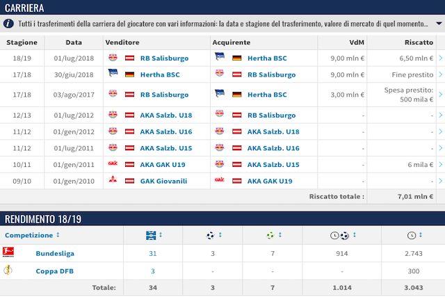 Carriera e rendimento nell'ultima stagione di Lazaro (Transfermarkt)