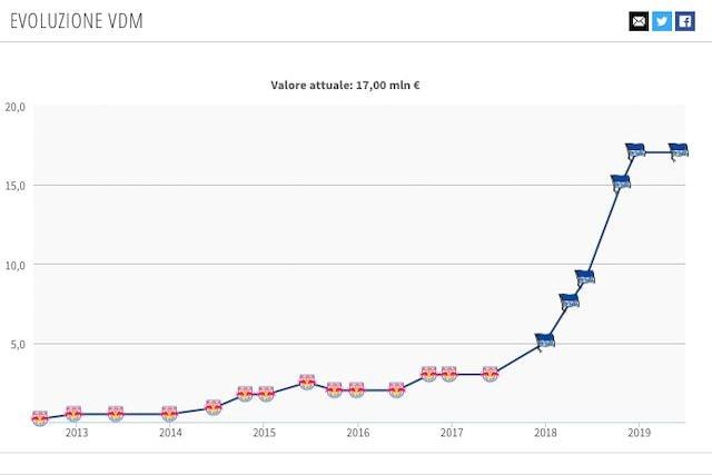 Il valore di mercato attuale di Valentino Lazaro (Transfermarkt)