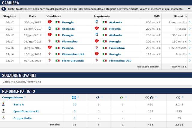 I numeri di Gianluca Mancini nell'ultima stagione (Transfermarkt)