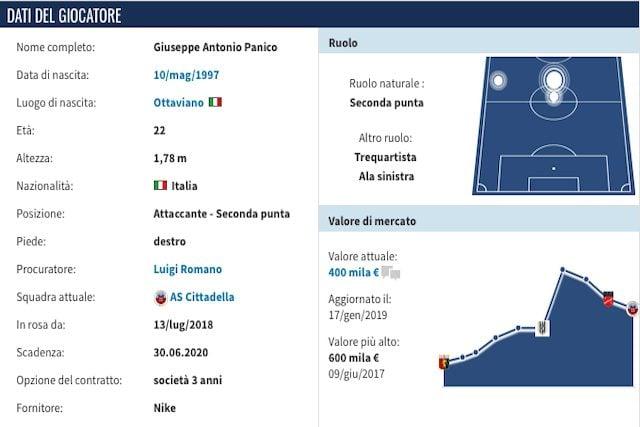 Il profilo di Giuseppe Panico (Transfermarkt)