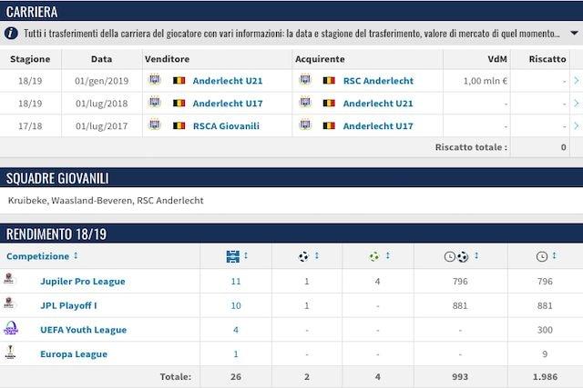 La carriera e il rendimento nell'ultima stagione (Transfermarkt)