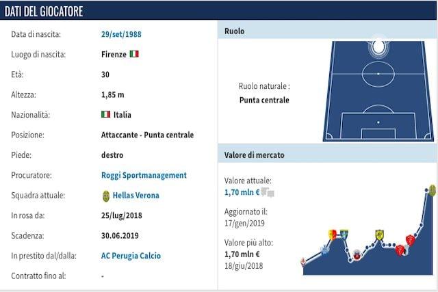 Il profilo di Samuel Di Carmine (Transfermarkt)