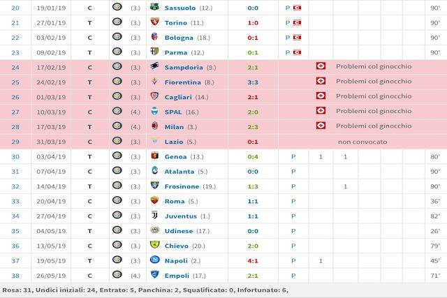 Il 2019 di Icardi con soli 2 gol realizzati (Transfermarkt)
